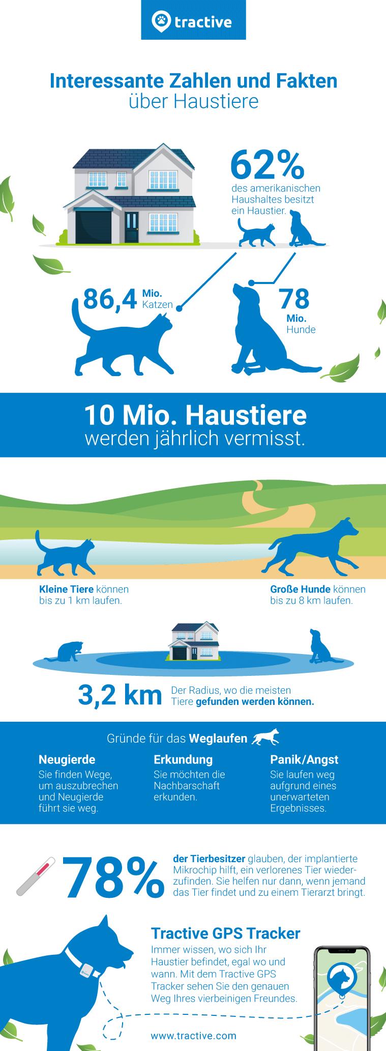 Übersicht zu Zahlen und Fakten von Hunden