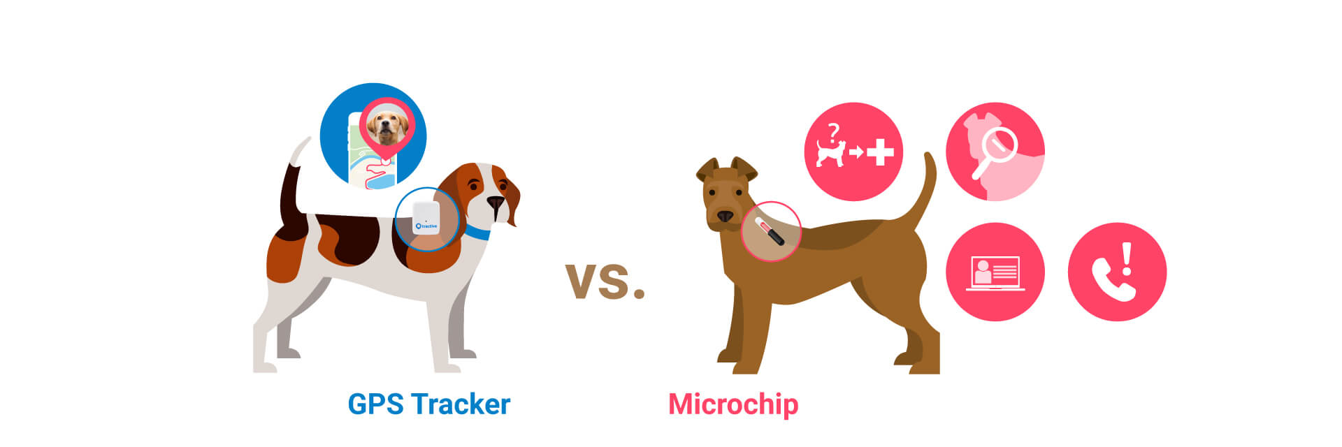 gps tracker vs mircochip