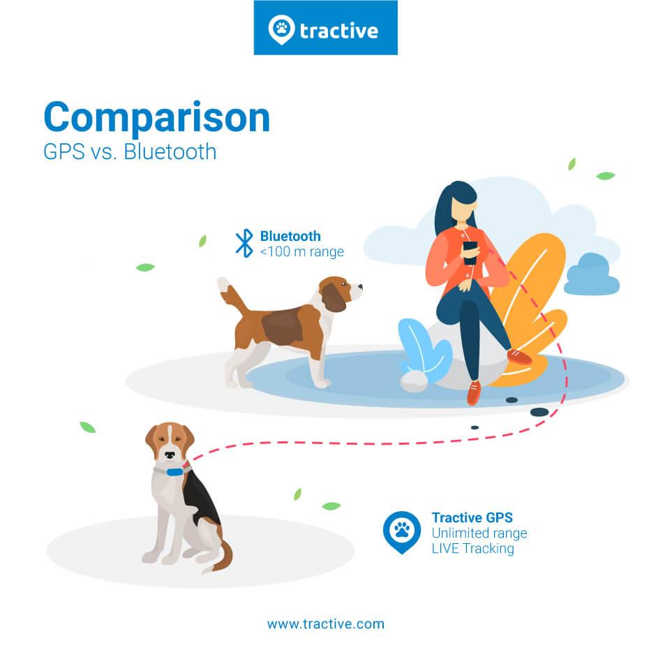 GPS vs Bluetooth tracker range comparison infographic